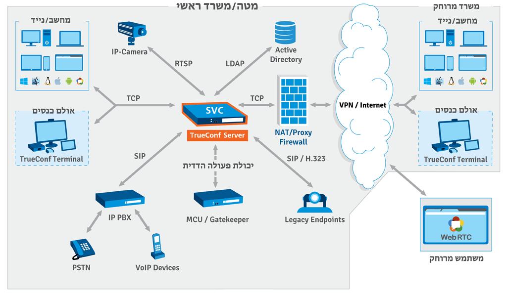 Server TrueConf תוכנית